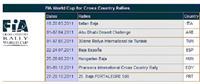 Кубок Мира ФИА по ралли-рейдам 2011 - он такой один!, фото 1