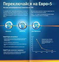 ТНК-BP: «Евро 5» на всех заправках, фото 2